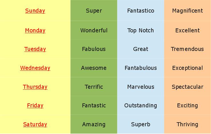 Gregg's Word Chart