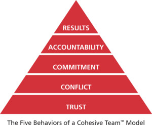 COHESIVE VS. DYSFUNCTIONAL TEAMS